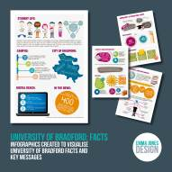 University of Bradford: Facts