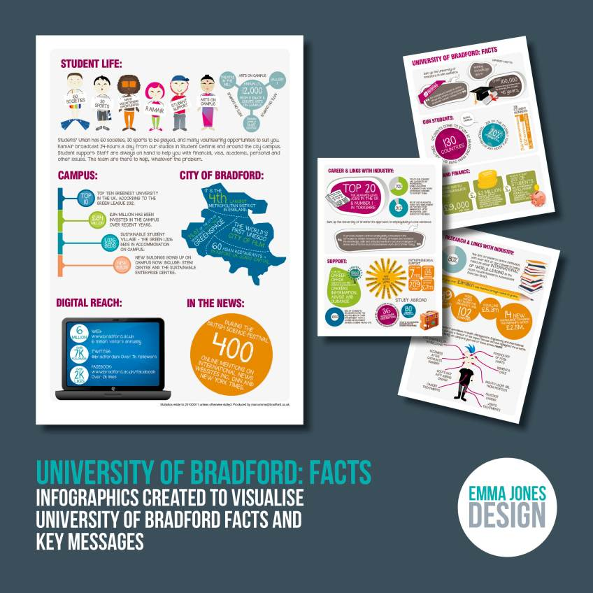University of Bradford: Facts